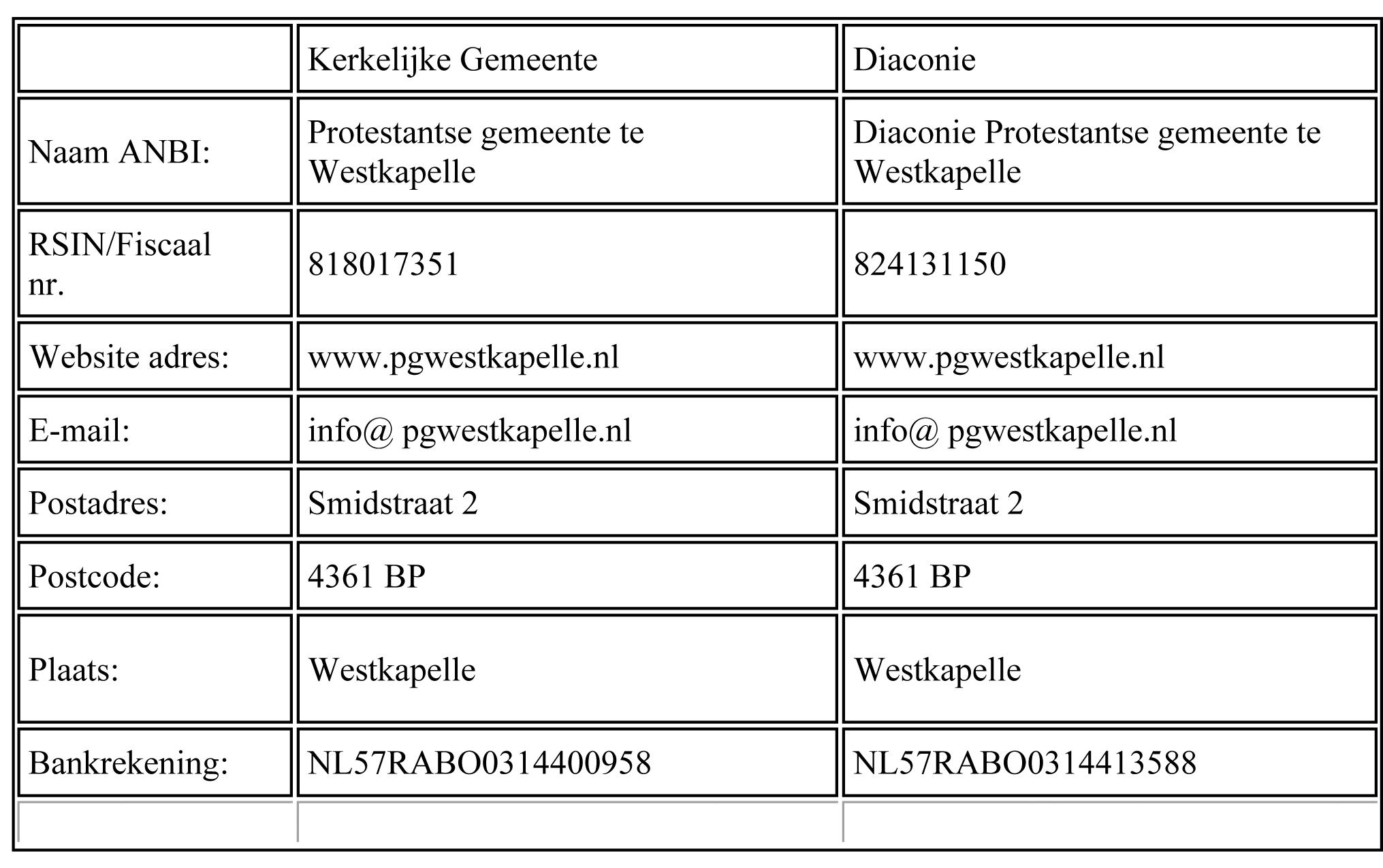 gegevens pgwestkapelle